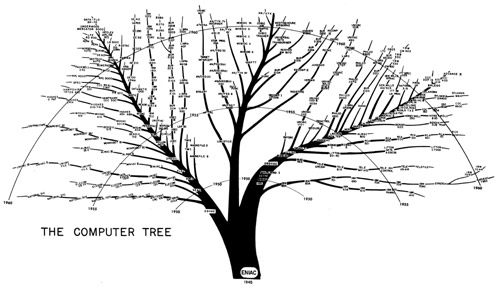 The computer tree - From electronic computers within the ordnance corps, by Karl Kemp