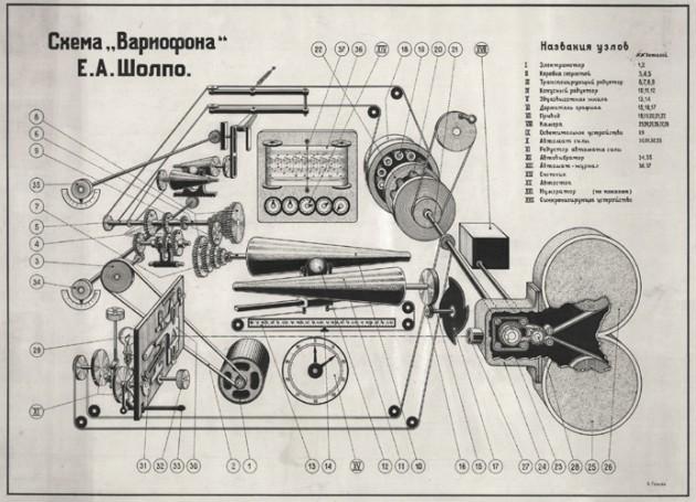Diagramma di costruzione del Variophone di Evgeny Sholpo, 1930